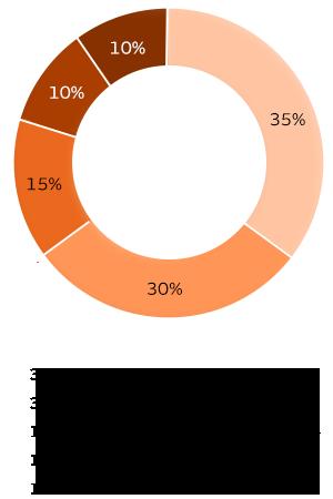 Las 5 piezas de su puntuación de crédito. Aquí se incluye un desglose del impacto que tienen distintos factores en su puntuación de crédito: Historial de pagos = 35% de su puntuación, Deuda actual de préstamos y tarjetas de crédito = 30% de su puntuación, Antigüedad del historial de crédito = 15% de su puntuación, Tipos de cuenta que tiene abiertas = 10% de su puntuación, La antigüedad de sus préstamos = 10% de su puntuación. Fuente: MyFico.com.