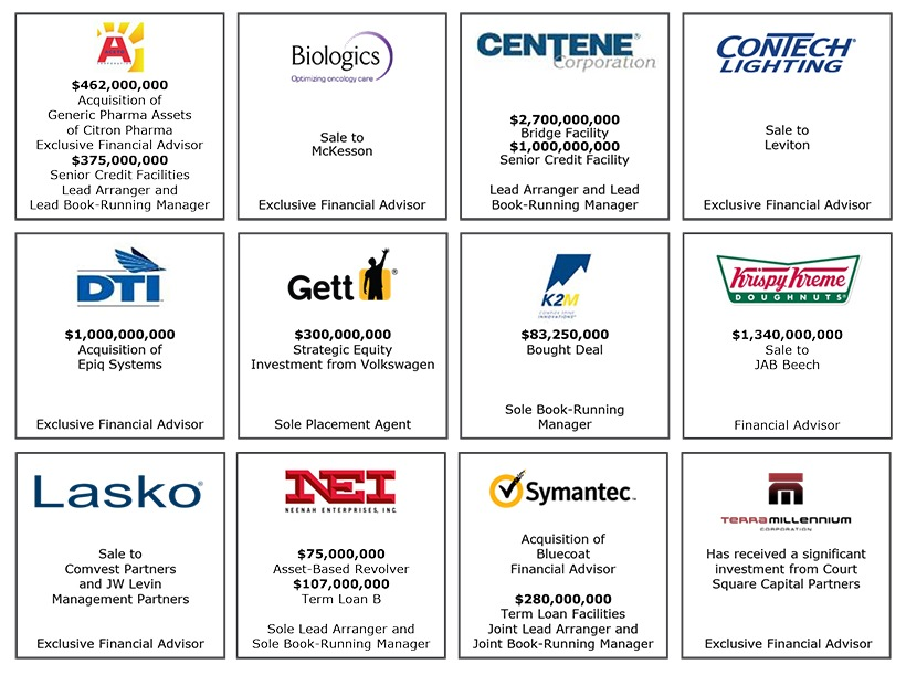 Investment Banking transactions with Aceto, Biologics, Centene, ConTech Lighting, DTI, Gett, K2M, Krispy Kreme, Lasko, NEI, Symantec, Terra Millennium
