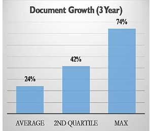 Document growth (3-year)