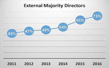 External majority directors 2011-2016