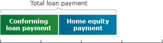 On a jumbo mortgage, your total loan payment is made up of the monthly payment on your jumbo mortgage.