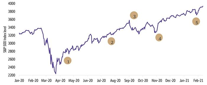 Our portfolio guidance for early-stage recovery