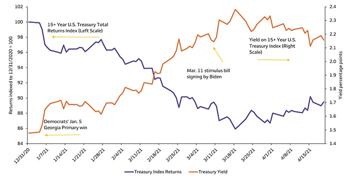 COTW: Why we favor yield-enhanced fixed-income sectors