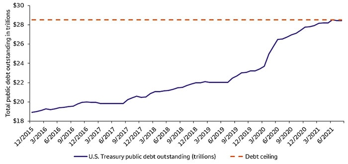 COTW Chart: Why investors should be wary of a debt-ceiling impasse