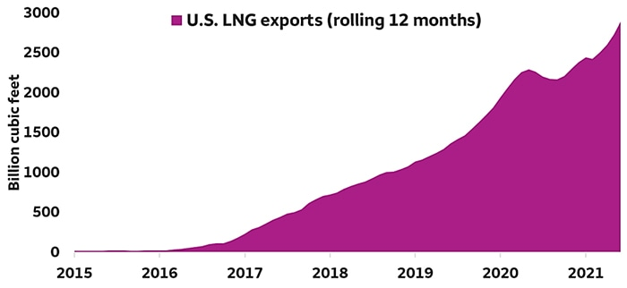 COTW: U.S. natural gas has gone global