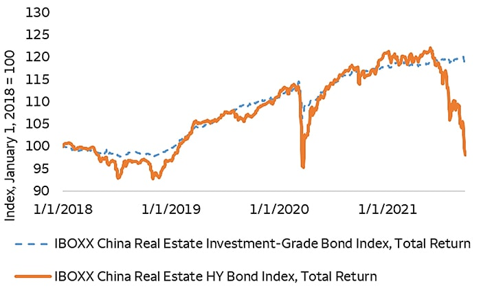 Chart 2: China bond market volatility so far limited to high-yield (HY) issues
