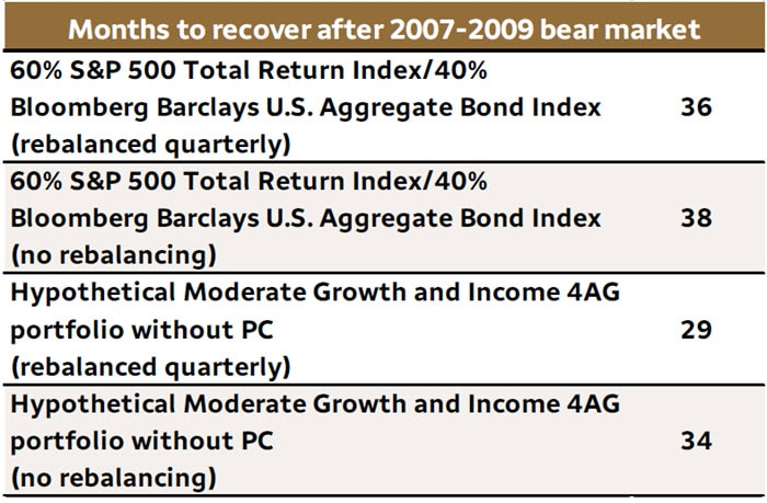 Table 1. Recovering from bear markets