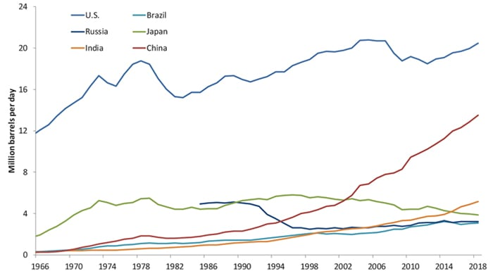 Chart 2. Oil consumption for selected countries
