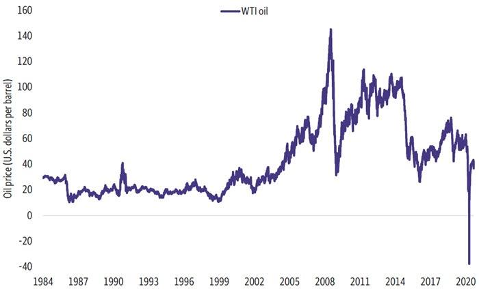 Chart 1. WTI Oil
