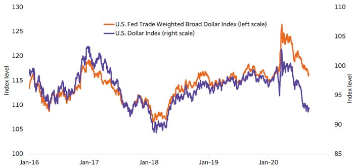 Despite DXY weakness, the Federal Reserve Trade Weighted Broad Dollar Index is little changed from 2019's levels