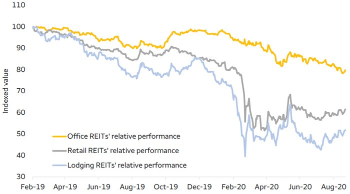 Office, Retail, and Lodging REIT relative performance