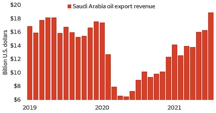 Saudi Arabia oil export revenues at multiyear high