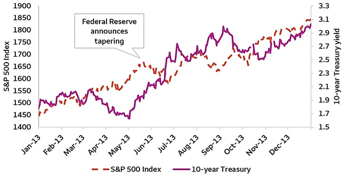 2013 taper tantrum led to higher interest rates and stock prices