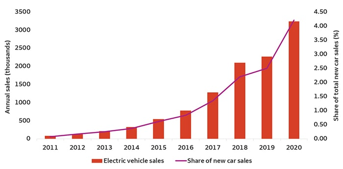 Global electric vehicle sales (absolute and share of total new vehicle sales)