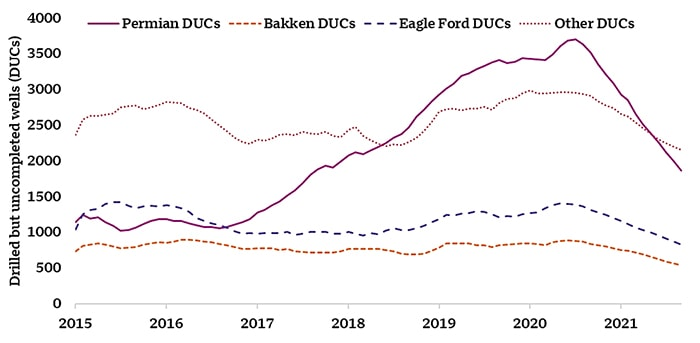 DUC inventory by region
