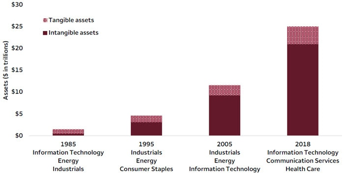 Chart 1. Intangible assets continued to grow