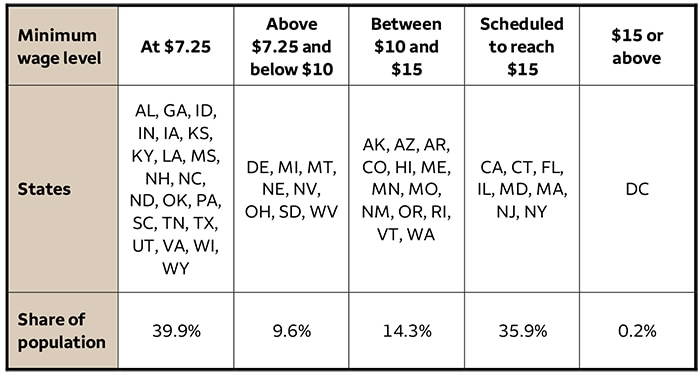 Table 1. Minimum-wage levels by state