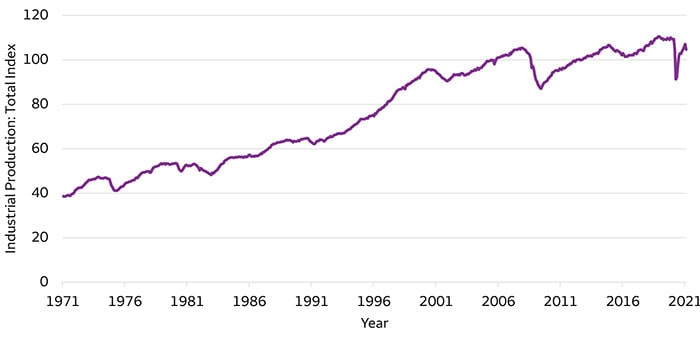 Chart 2. U.S. Industrial Production Index from 1971 to 2021