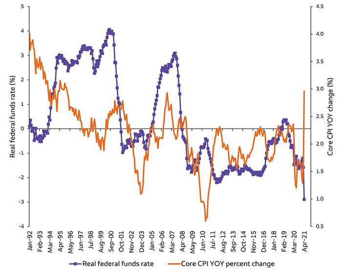 Chart 1. Lower inflation prompts more stimulative monetary policy