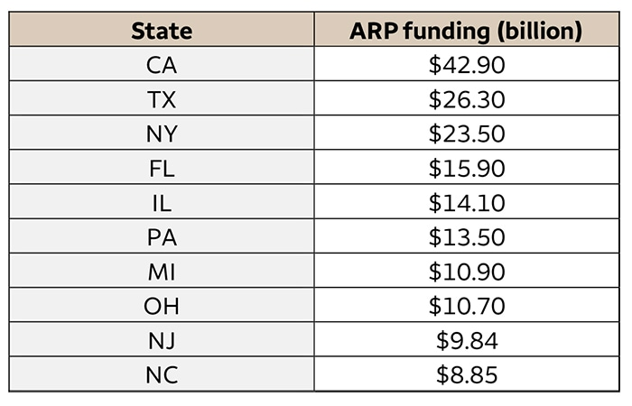 Table 1. Top 10 states' ARP funding