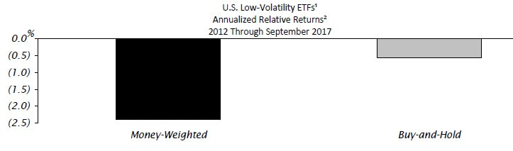 U.S. Low-Volatility ETFs. Annualized Relative Returns. 2012 through September 2017. Contact your Relationship Manager for more information.