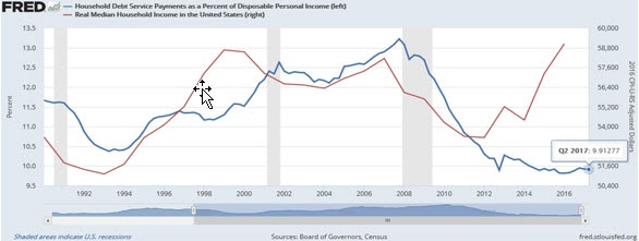Graph comparing household debt service payments as a percentage of disposable personal income to real median household income in the United States. Contact your relationship manager for more information.