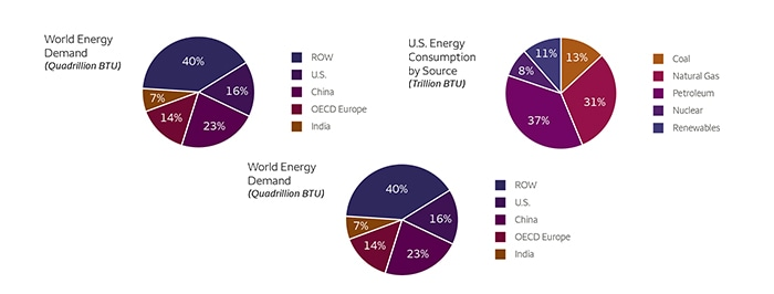 Charts for World Energy Demand, U.S. Energy Consumption by Source, and U.S. Energy Consumption by Sector