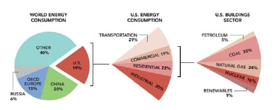 Greenhouse gas emissions from US buildings are expected to grow faster than any other sector through 2030.