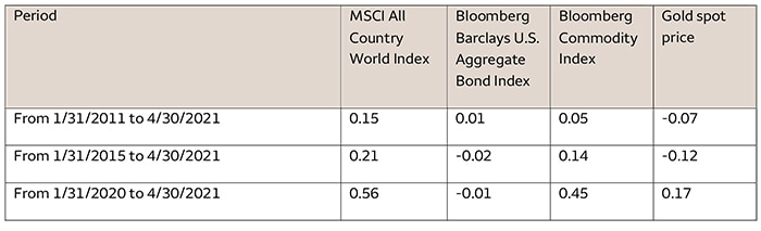 Table 1. Insignificant long-term cryptocurrency correlations with select traditional investment assets