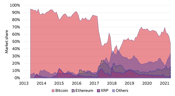 Chart 2. Crypto market cap share among some leading cryptocurrencies