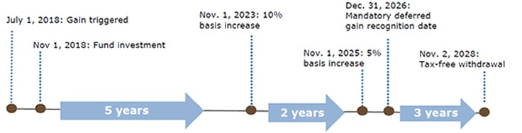 Graphic of no tax on 10% or up to 15% of deferred gains example. Contact your Relationship Manager for more information.
