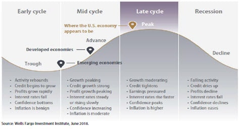 The four phases of the business cycle: Early cycle - Trough; Mid cycle - Advance; Late cycle - Peak; Recession - Decline. Contact your Relationship Manager for more information.