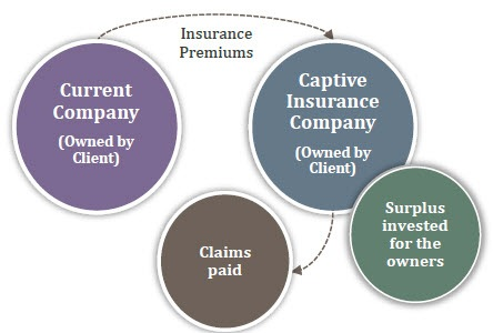 Infographic describing how captive insurance company works. Contact your Relationship Manager for more information.