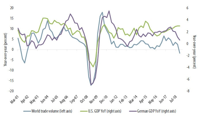 Chart 1. German growth slowing with global trade, while the U.S. holds flat