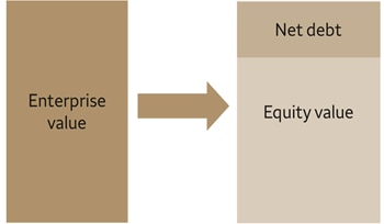 The enterprise value of a company is the market value of the company as a going concern. The equity value of a company is the enterprise value of the company less its net debt (debt less cash) and reflects the value held by its shareholders.
