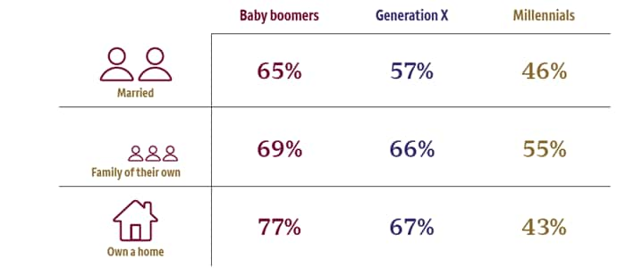 Table compares life event status for generations.  Married:  Boomers 65%, Gen X 57%, Millennials 46%; Family of their own:  Boombers 77%, Gen X 67%, Millennials 43%; Own a home:  Boomers 77%, Gen X 67%, Millennials 43%.  Source:  Pew Research Center, February 14, 2019, and apartmentlist.com.