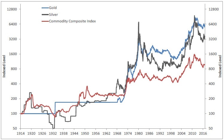 Graph comparing the gold, silver, and Commodity Composite Indexes from 1914 to the present. Contact your Relationship Manager for more information.