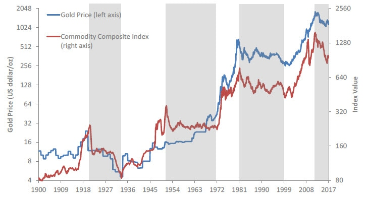 Graph of gold price performance (in US dollars per ounce) compared to Commodity Composite Index from 1900 - present. Contact your Relationship Manager for more information.