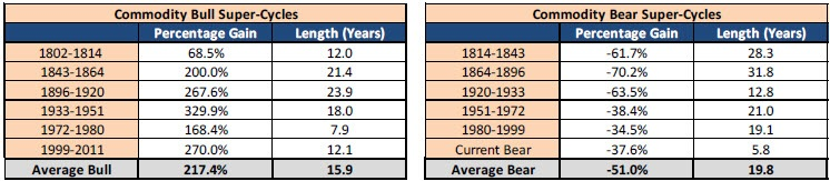 Tables of commodity bull market and bear market gold super-cycles by percentage change and length in years. Contact your Relationship Manager for more information.