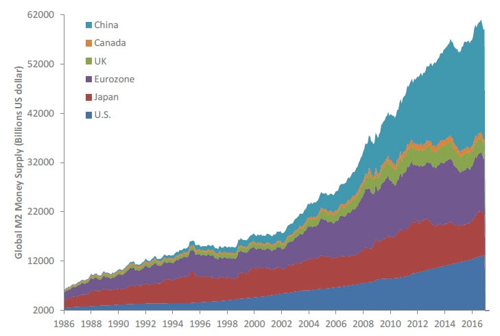 Graph of global M2 money supply (in billions US dollar) from 1986 to present. Contact your Relationship Manager for more information.