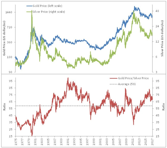 Graphs comparing the price of gold to the price of silver (in US dollars per ounce). Contact your Relationship Manager for more information.