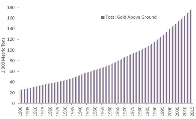 Chart of total amount of gold mined (in metric tons) every year since 1900. Contact your Relationship Manager for more information.