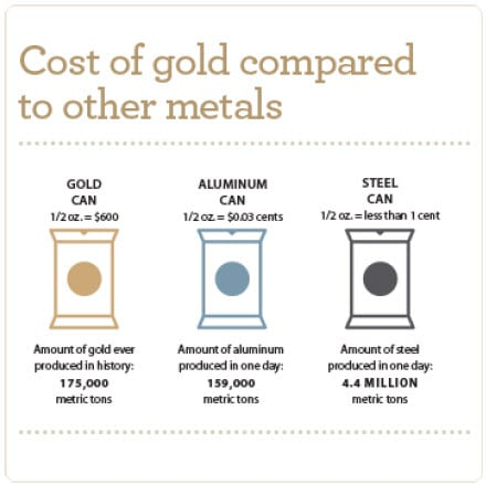 Infographic: Cost of gold compared to other materials. Gold can: One half ounce: 600 dollars. Aluminum can: one half ounce: 3 cents. Steel can: one half ounce: less than one cent.