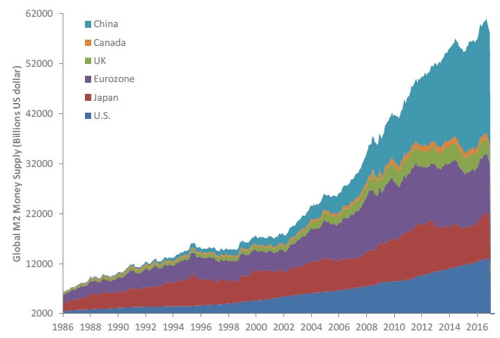 Graph of global money supply from 1986 through 2017. Contact your Relationship Manager for more information.