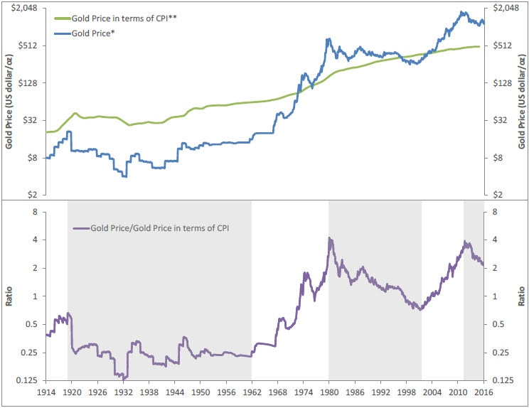 Graph comparing the price of gold to the consumer price index (CPI) since 1914 through 2016. Contact your Relationship Manager for more information.