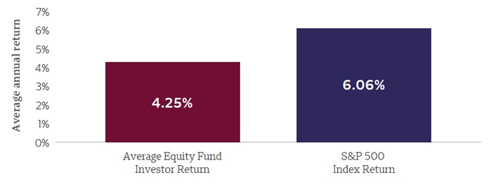 Bar chart showing average annual return for the average equity fund investor and the S&P 500 Index.  Y-axis:  Average annual return; x-axis, Average equity fund investor return 4.25%, S&P 500 Index return 6.06%.