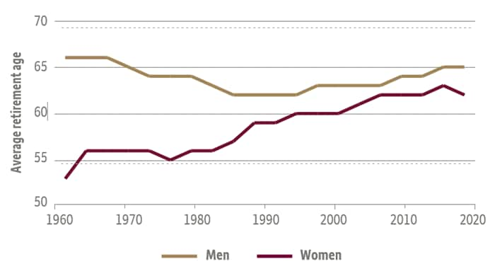Line chart comparing average retirement age in the U.S. between men and women.  For women, below 55 in 1960, rising to just over 60 in 2020.  For men, just over 65 in 1960, currently at 65.  Average age tracked more closely from about 1990 to the present day, with women retiring only about 3-5 years earlier than men.