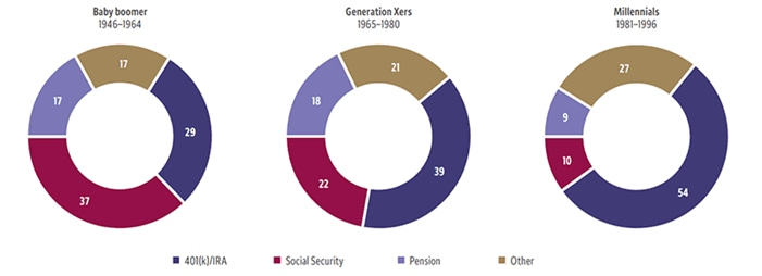 Three pie charts track the primary source for paying expenses in retirement, by generation. Baby boomers: 29% 401(k)/IRA, 37% Social Security, 17% pension, and 17% other. Generation Xers: 39% 401(k)/IRA, 22% Social Security, 18% pension, and 21% other. Millennials: 54% 401(k)/IRA, 10% Social Security, 9% pension, and 27% other.