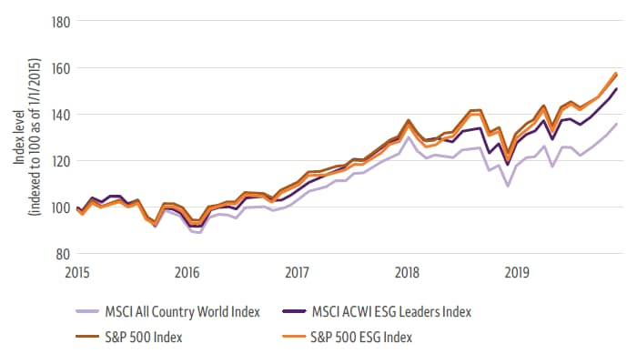 Line chart compares 2015–2019 performance of the MSCI All Country World Index, the S&P 500 Index, the MSCI ACWI ESG Leaders Index, and the S&P 500 ESG Index. Y-axis: Index level (Indexed to 100 as of 1/1/2015); x-axis: 2015–2019. Index levels track closely in the initial three years of this period, but after 2018 levels begin to diverge somewhat. As of the end of 2019, both the S&P 500 ESG Index and the S&P 500 Index are approaching an index level of 160. The MSCI ACWI ESG Leaders Index trails slightly near 150, and the MSCI All Country World Index is below 140.