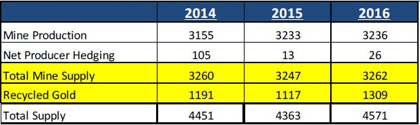 Table of gold supply by source for 2014, 2015, and 2016. Contact your Relationship Manager for more information.